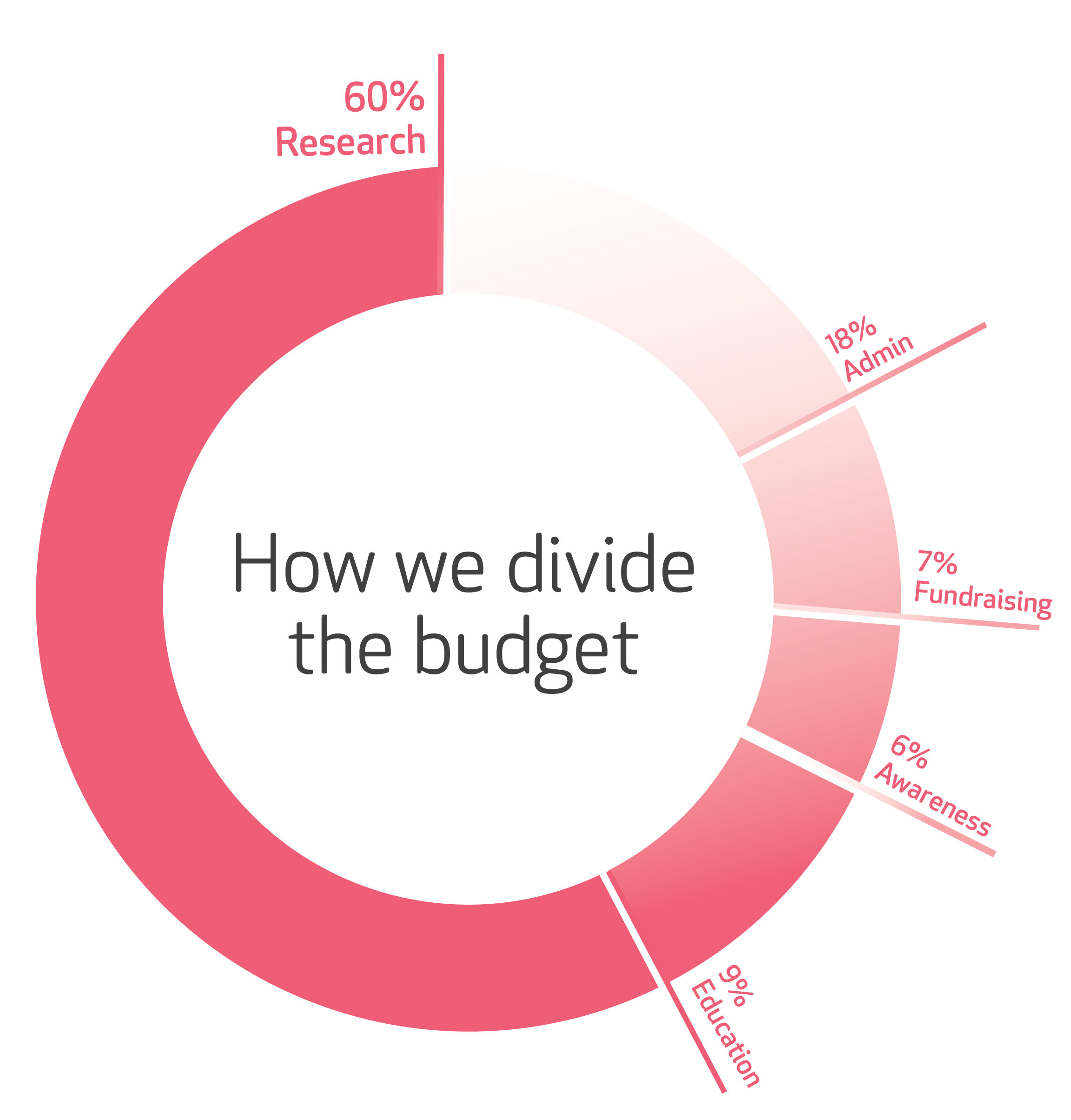 2020 July Funding PieChart WEB 1782x1806px